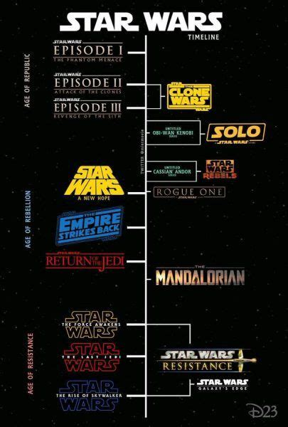 Star Wars Timeline Explained: From KotoR to the Knights of