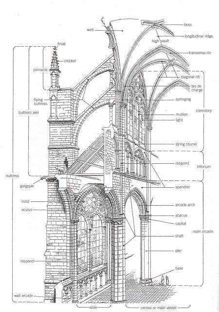 buttress vs flying buttress - Google Search | Cathedral