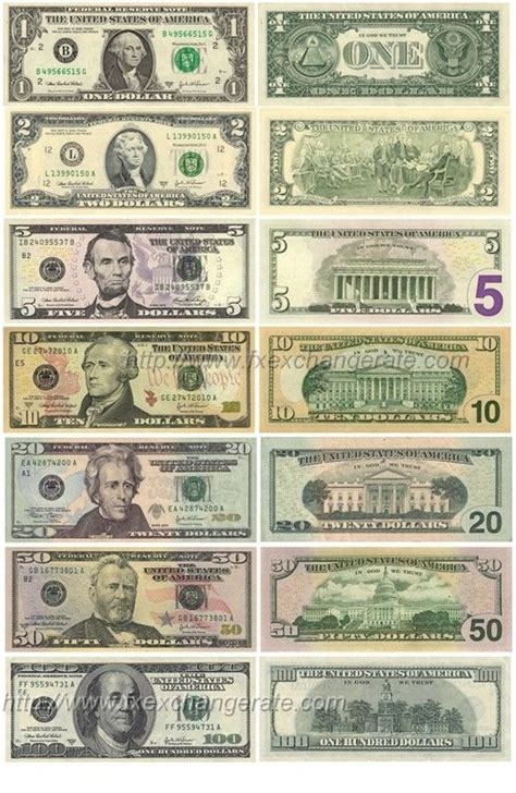 United States Dollar(USD) Currency Images - FX Exchange
