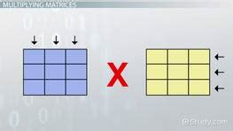 Multiplying in Java: Method & Examples - Video & Lesson